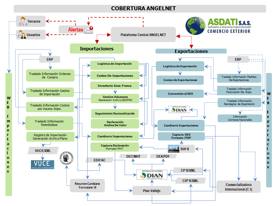 Software de comercio en línea sbi